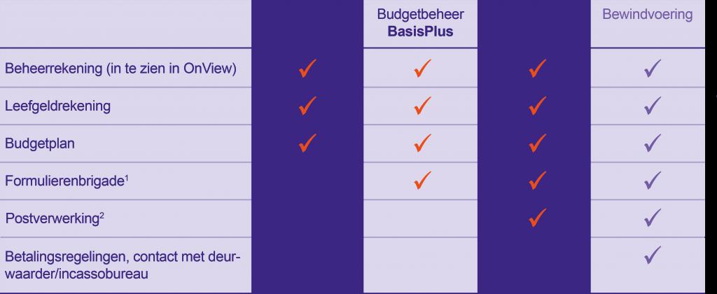 budgetbeheer pakketten